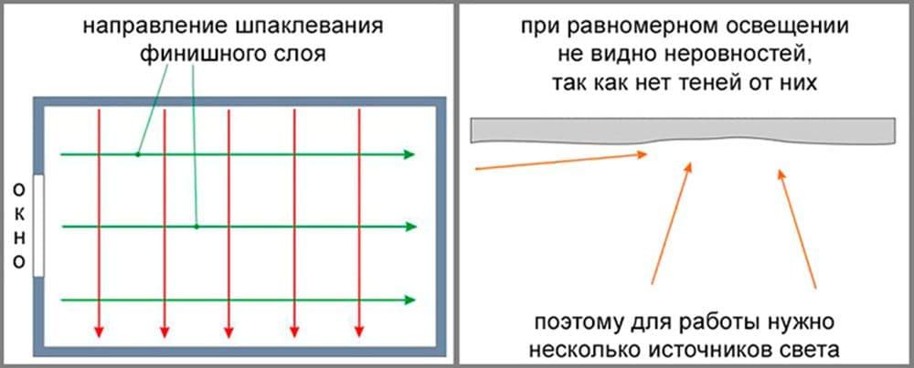 Схема правильного направления шпаклевания