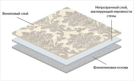 Структура виниловых обоев на флизелиновой основе