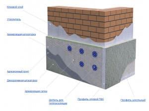 Слои стены утепленной пеноплексом — в разрезе