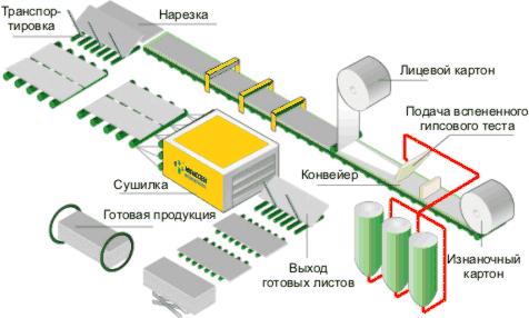 Производство гипсокартонных листов